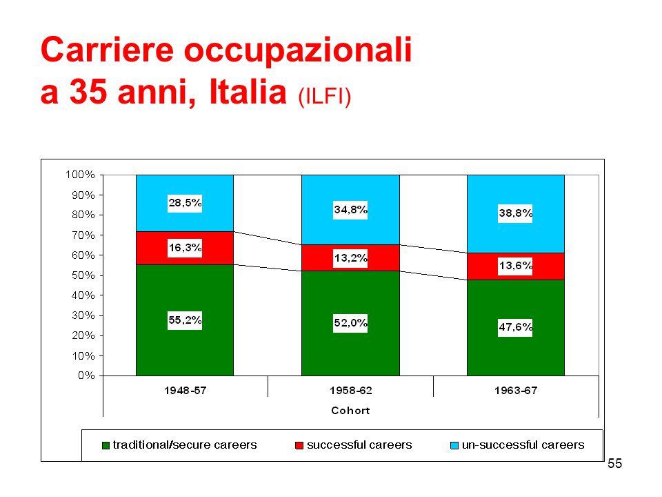 Carriere occupazionali a 35 anni, Italia (ILFI) 55