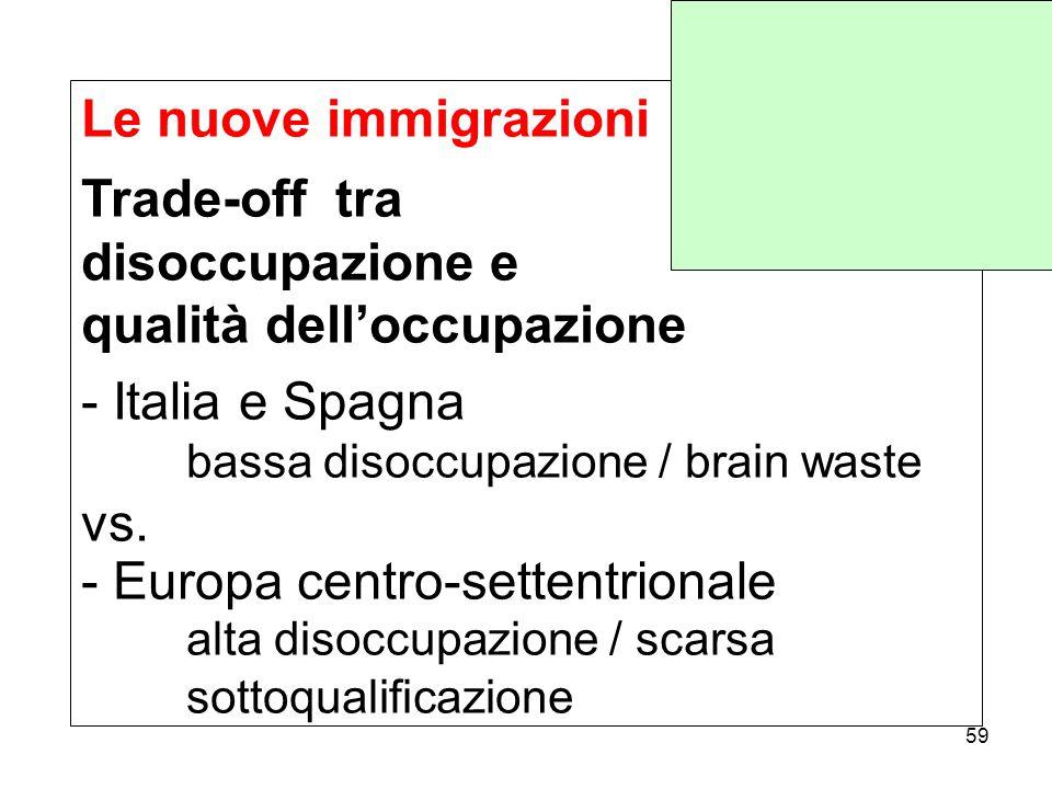 Le nuove immigrazioni Trade-off tra disoccupazione e qualità dell'occupazione - Italia e Spagna bassa disoccupazione / brain waste vs.