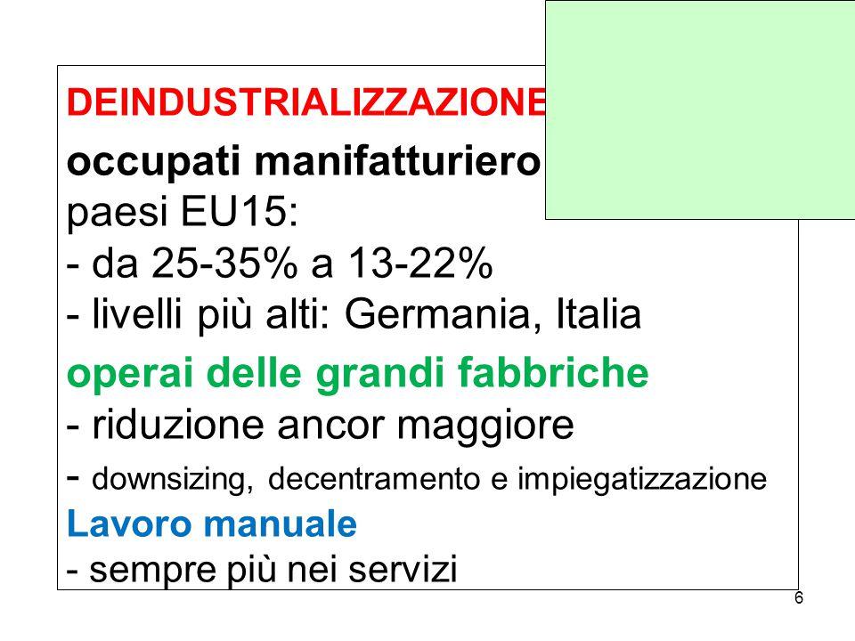 DEINDUSTRIALIZZAZIONE occupati manifatturiero paesi EU15: - da 25-35% a 13-22% - livelli più alti: Germania, Italia operai delle grandi fabbriche - riduzione ancor maggiore - downsizing, decentramento e impiegatizzazione Lavoro manuale - sempre più nei servizi 6