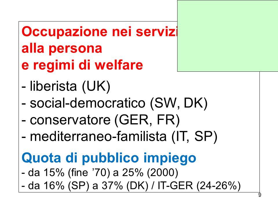 Occupazione nei servizi alla persona e regimi di welfare - liberista (UK) - social-democratico (SW, DK) - conservatore (GER, FR) - mediterraneo-familista (IT, SP) Quota di pubblico impiego - da 15% (fine '70) a 25% (2000) - da 16% (SP) a 37% (DK) / IT-GER (24-26%) 9
