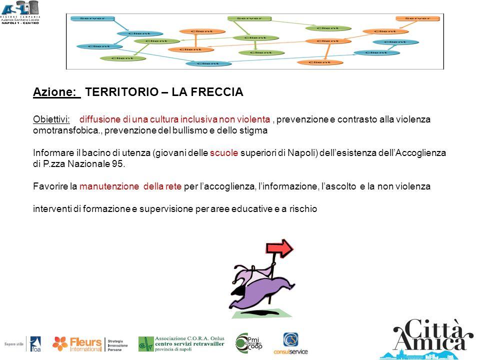 Azione: TERRITORIO – LA FRECCIA Obiettivi: diffusione di una cultura inclusiva non violenta, prevenzione e contrasto alla violenza omotransfobica., pr