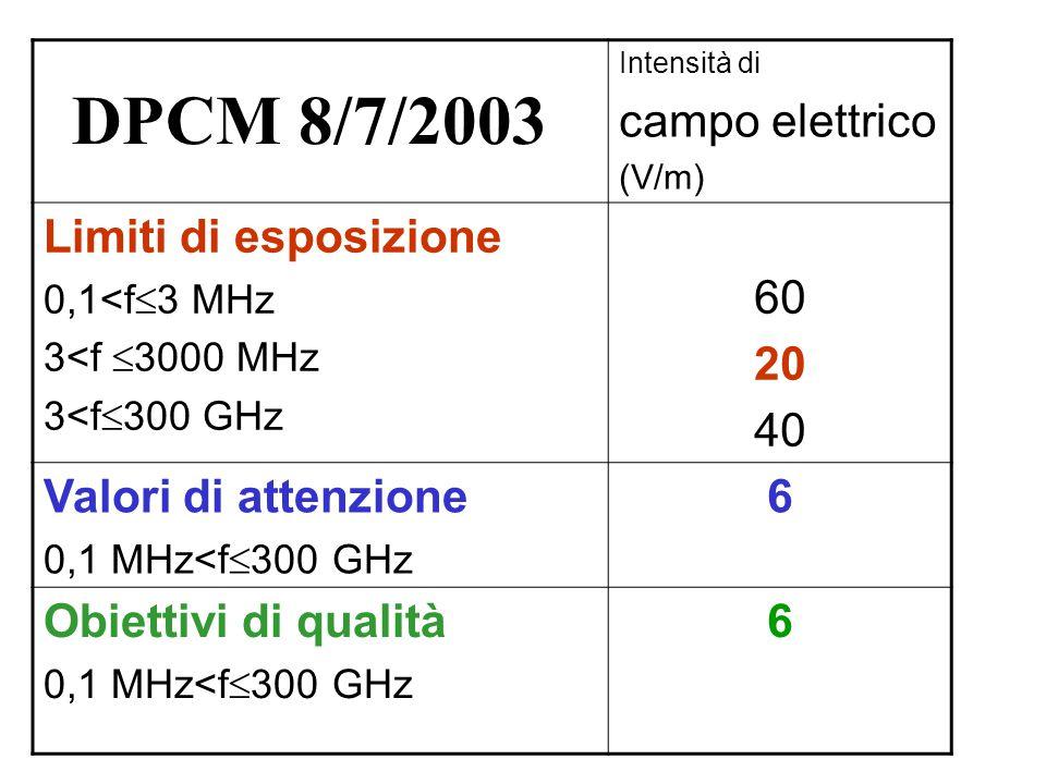 Intensità di campo elettrico (V/m) Limiti di esposizione 0,1<f  3 MHz 3<f  3000 MHz 3<f  300 GHz 60 20 40 Valori di attenzione 0,1 MHz<f  300 GHz 6 Obiettivi di qualità 0,1 MHz<f  300 GHz 6 DPCM 8/7/2003
