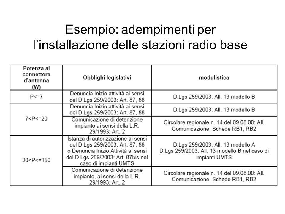 Esempio: adempimenti per l'installazione delle stazioni radio base