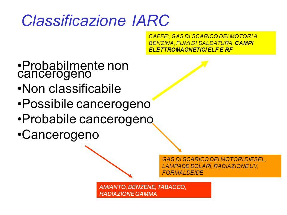 Probabilmente non cancerogeno Non classificabile Possibile cancerogeno Probabile cancerogeno Cancerogeno CAFFE', GAS DI SCARICO DEI MOTORI A BENZINA, FUMI DI SALDATURA, CAMPI ELETTROMAGNETICI ELF E RF GAS DI SCARICO DEI MOTORI DIESEL, LAMPADE SOLARI, RADIAZIONE UV, FORMALDEIDE AMIANTO, BENZENE, TABACCO, RADIAZIONE GAMMA Classificazione IARC