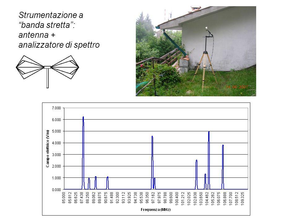 Strumentazione a banda stretta : antenna + analizzatore di spettro