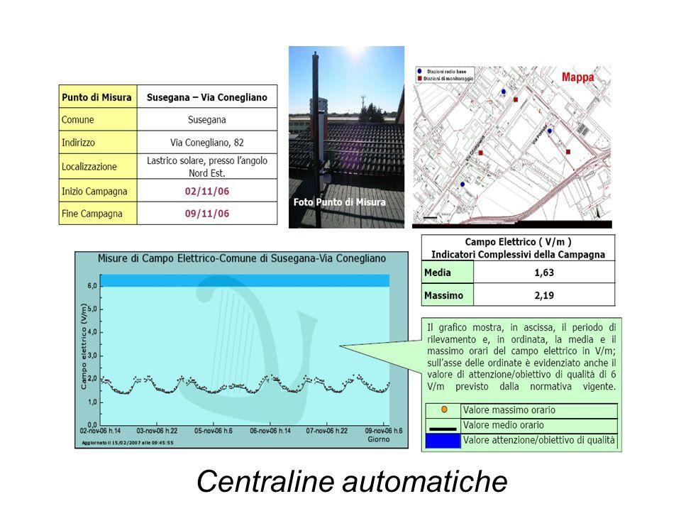 Centraline automatiche