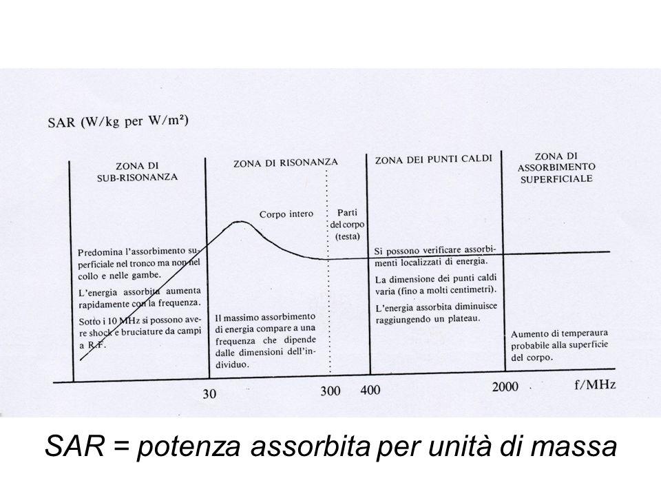 SAR = potenza assorbita per unità di massa