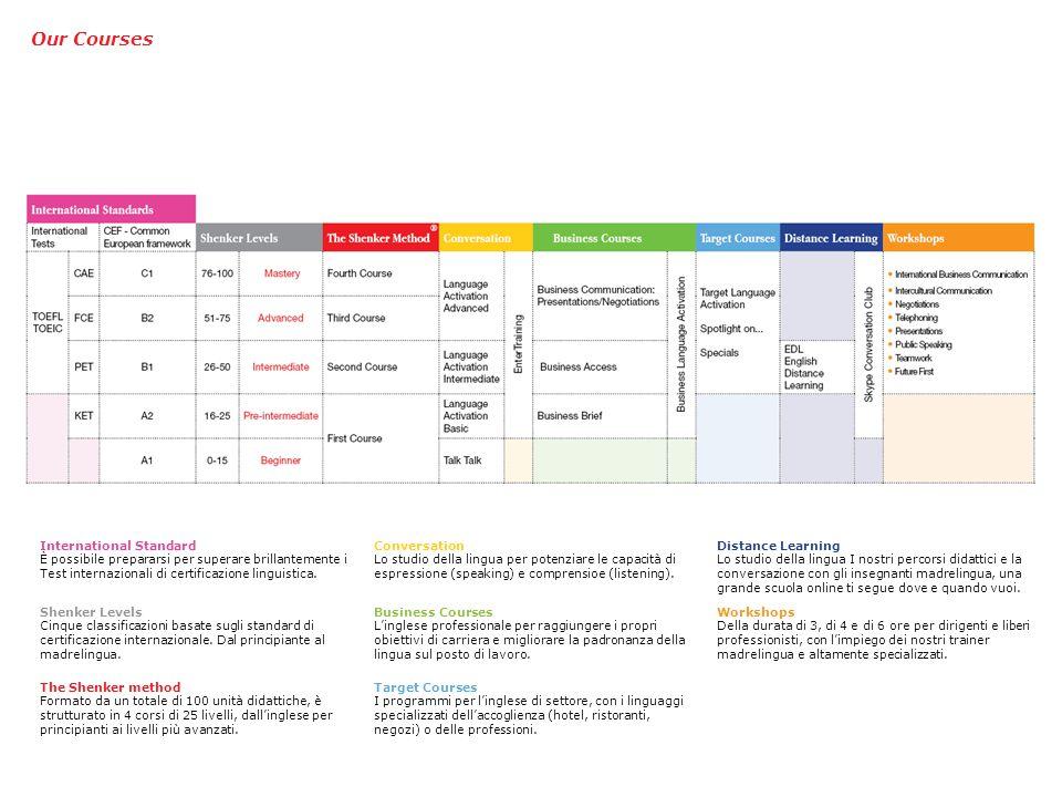 Our Courses The Shenker method Formato da un totale di 100 unità didattiche, è strutturato in 4 corsi di 25 livelli, dall'inglese per principianti ai livelli più avanzati.