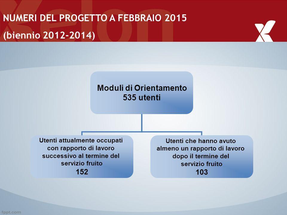 NUMERI DEL PROGETTO A FEBBRAIO 2015 (biennio 2012-2014) Moduli di Orientamento 535 utenti Utenti attualmente occupati con rapporto di lavoro successiv