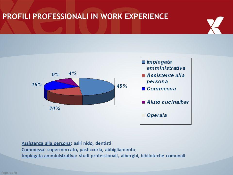 PROFILI PROFESSIONALI IN WORK EXPERIENCE Assistenza alla persona: asili nido, dentisti Commessa: supermercato, pasticceria, abbigliamento Impiegata am