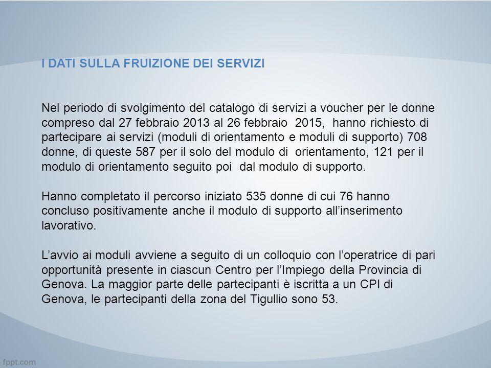 I DATI SULLA FRUIZIONE DEI SERVIZI Nel periodo di svolgimento del catalogo di servizi a voucher per le donne compreso dal 27 febbraio 2013 al 26 febbr