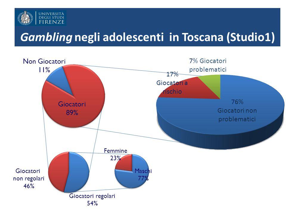 Gambling negli adolescenti in Toscana (Studio1) Non Giocatori 11% Giocatori regolari 54% Giocatori non regolari 46% Maschi 77% Femmine 23% Giocatori 8
