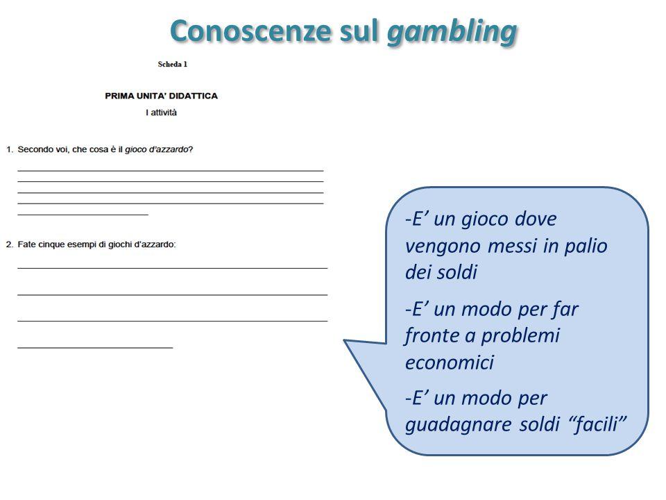 Conoscenze sul gambling Conoscenze sul gambling -E' un gioco dove vengono messi in palio dei soldi -E' un modo per far fronte a problemi economici -E' un modo per guadagnare soldi facili