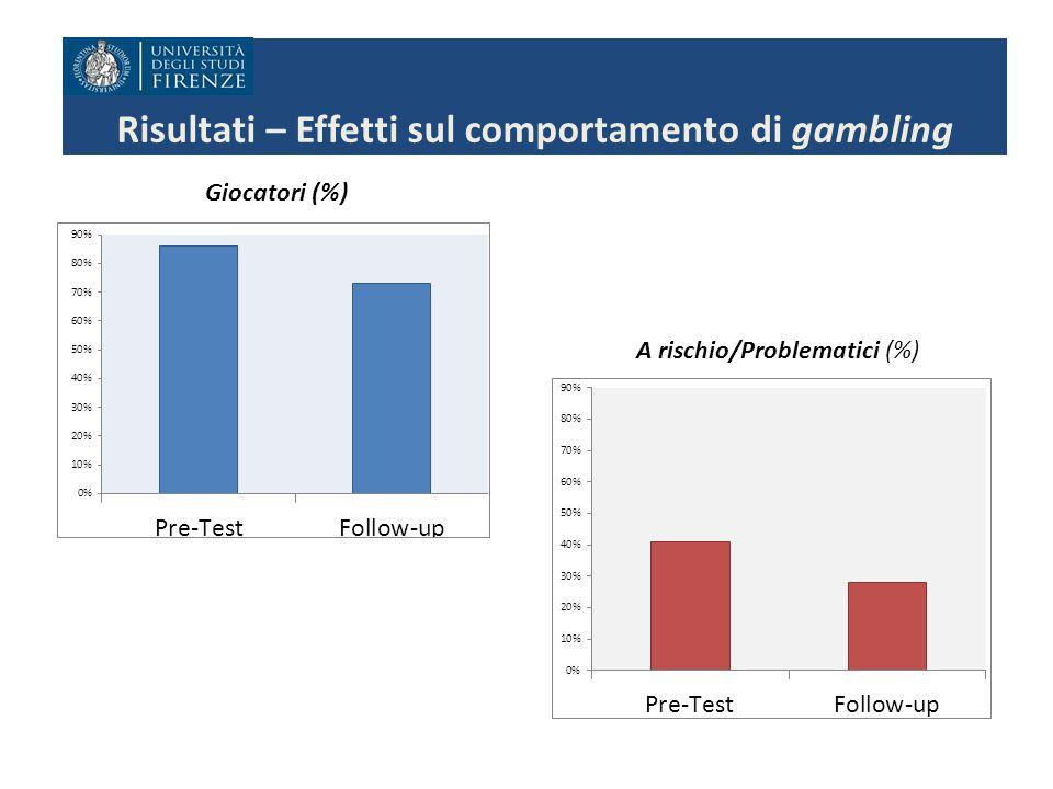Risultati – Effetti sul comportamento di gambling Giocatori (%) A rischio/Problematici (%)