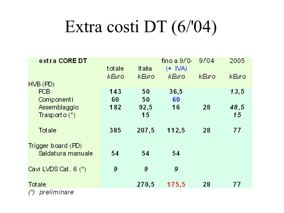 Extra costi DT (6/ 04)