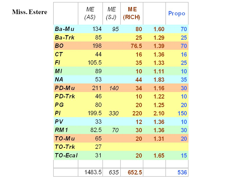 RPC Consumi BA57 kEMOF-B (dal sj BA) 46 kESpese varie produzione (20 dal sj BA + 26 aggiuntivi) NA5 kESpese varie PV5 kE non abbiamo dettaglio Trasporti BA15 kEdal sj di PI CORE NA12 kEcosto camere HT (fin.agg.) Sistema HV+LV : extracosto previsto ad oggi : 170 kE (!!) Sistema DCS : extracosto previsto ad oggi : 43 kE (!!) La discussione sullo sblocco del LV e del fin.agg.