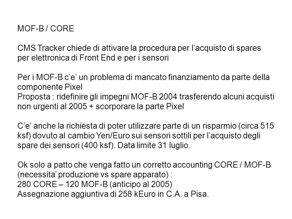 MOF-B / CORE CMS Tracker chiede di attivare la procedura per l'acquisto di spares per elettronica di Front End e per i sensori Per i MOF-B c'e' un problema di mancato finanziamento da parte della componente Pixel Proposta : ridefinire gli impegni MOF-B 2004 trasferendo alcuni acquisti non urgenti al 2005 + scorporare la parte Pixel C'e' anche la richiesta di poter utilizzare parte di un risparmio (circa 515 ksf) dovuto al cambio Yen/Euro sui sensori sottili per l'acquisto degli spare dei sensori (400 ksf).