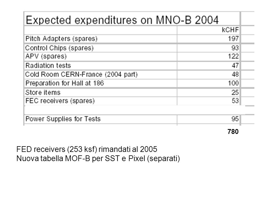 780 FED receivers (253 ksf) rimandati al 2005 Nuova tabella MOF-B per SST e Pixel (separati)
