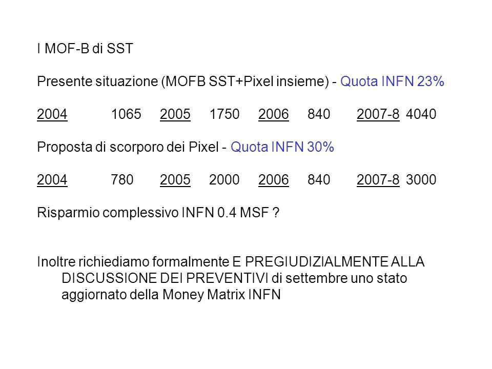 I MOF-B di SST Presente situazione (MOFB SST+Pixel insieme) - Quota INFN 23% 200410652005175020068402007-84040 Proposta di scorporo dei Pixel - Quota INFN 30% 2004 7802005200020068402007-83000 Risparmio complessivo INFN 0.4 MSF .