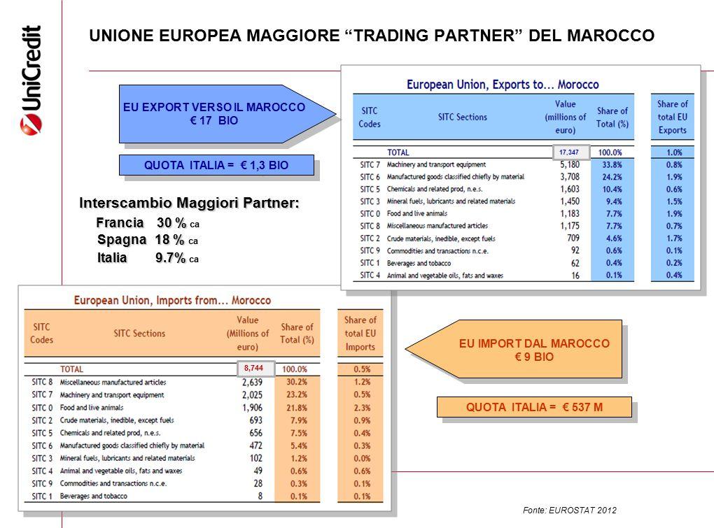 """14 UNIONE EUROPEA MAGGIORE """"TRADING PARTNER"""" DEL MAROCCO Interscambio Maggiori Partner: Francia 30 % Francia 30 % ca Spagna 18 % Spagna 18 % ca Italia"""