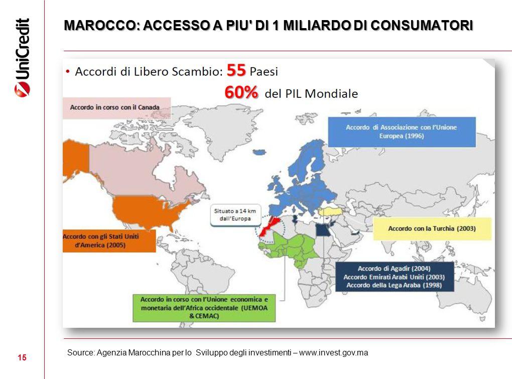 15 MAROCCO: ACCESSO A PIU' DI 1 MILIARDO DI CONSUMATORI Source: Agenzia Marocchina per lo Sviluppo degli investimenti – www.invest.gov.ma