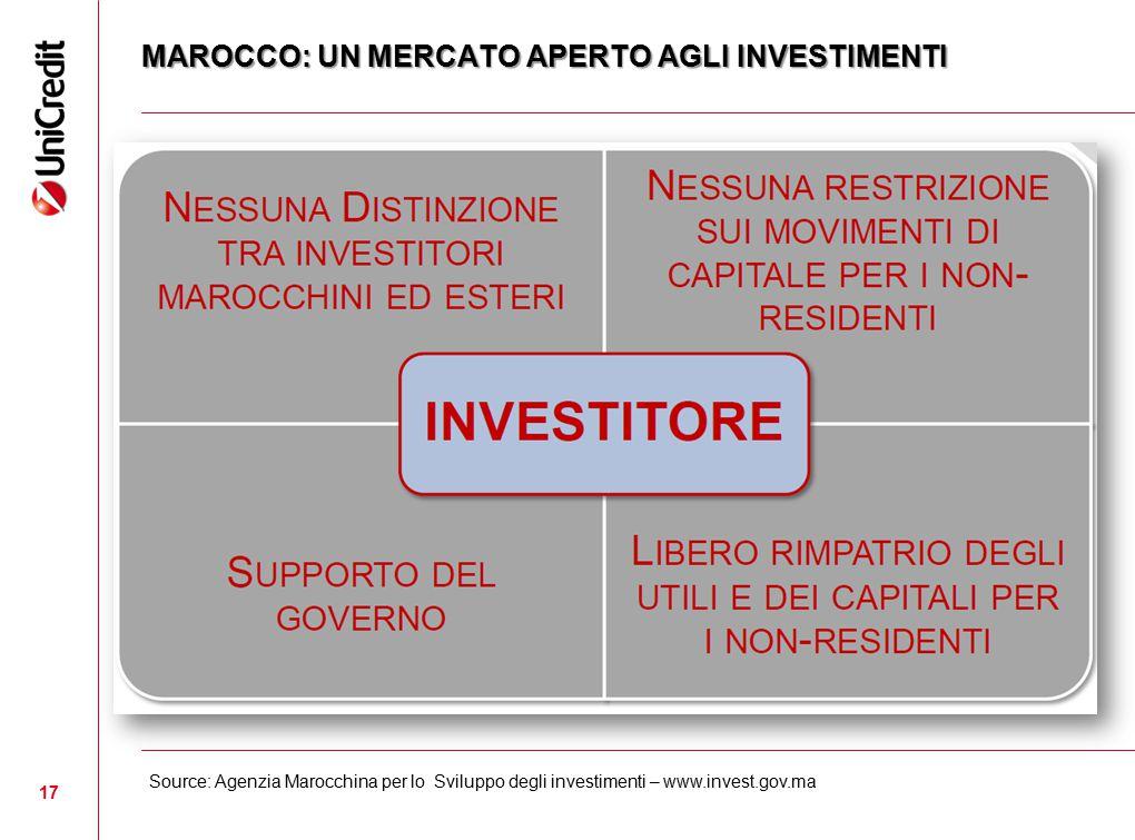 17 MAROCCO: UN MERCATO APERTO AGLI INVESTIMENTI Source: Agenzia Marocchina per lo Sviluppo degli investimenti – www.invest.gov.ma