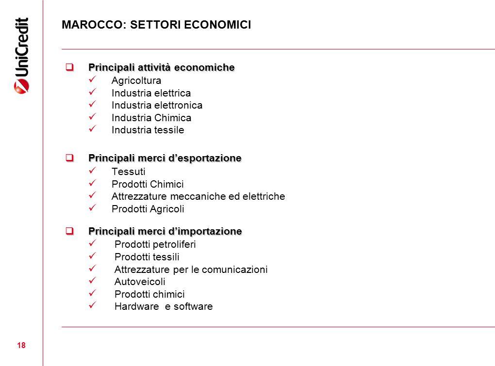 18 MAROCCO: SETTORI ECONOMICI  Principali attività economiche Agricoltura Industria elettrica Industria elettronica Industria Chimica Industria tessi
