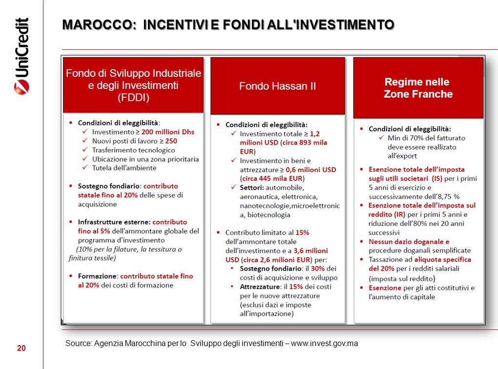 20 MAROCCO: INCENTIVI E FONDI ALL'INVESTIMENTO Source: Agenzia Marocchina per lo Sviluppo degli investimenti – www.invest.gov.ma
