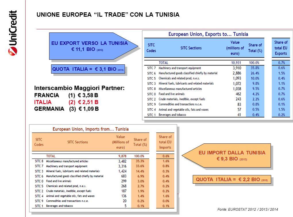"""UNIONE EUROPEA """"IL TRADE"""" CON LA TUNISIA Interscambio Maggiori Partner: FRANCIA (1) € 3,58 B ITALIA (2) € 2,51 B GERMANIA (3) € 1,09 B EU EXPORT VERSO"""