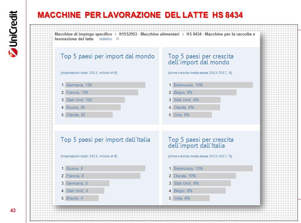 MACCHINE PER LAVORAZIONE DEL LATTE HS 8434 43