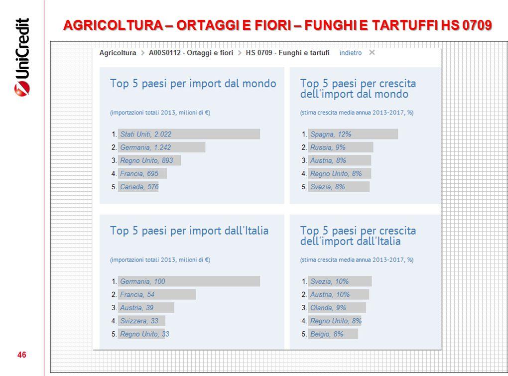 AGRICOLTURA – ORTAGGI E FIORI – FUNGHI E TARTUFFI HS 0709 46