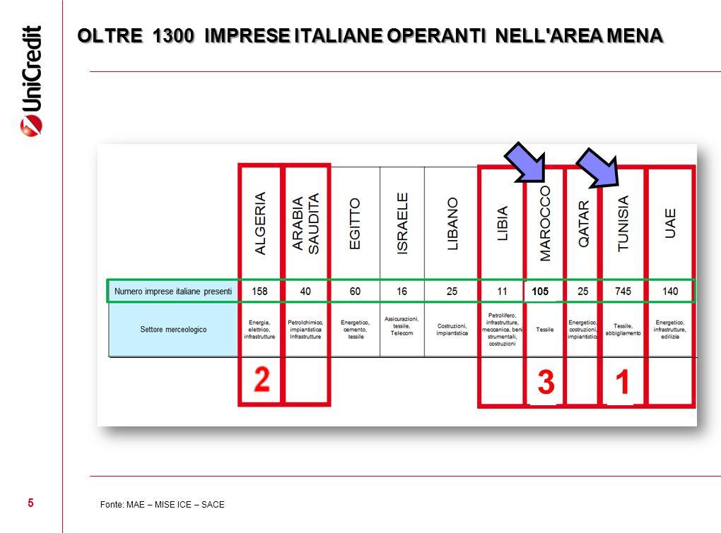 OLTRE 1300 IMPRESE ITALIANE OPERANTI NELL'AREA MENA 5 Fonte: MAE – MISE ICE – SACE 105 13