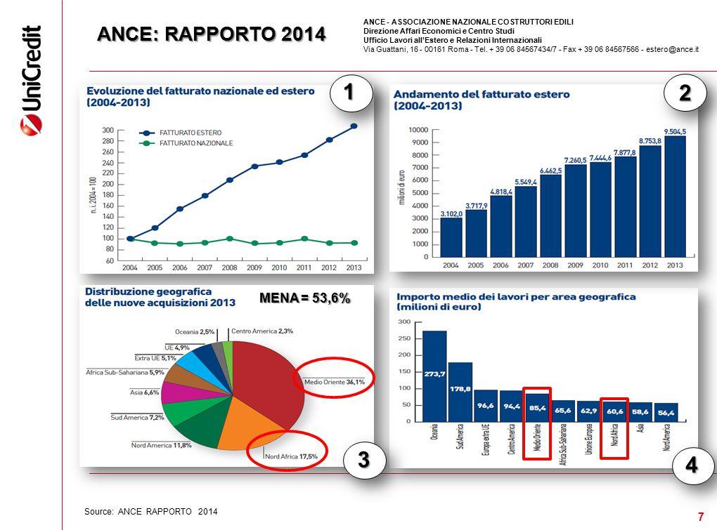 ANCE: RAPPORTO 2014 7 Source: ANCE RAPPORTO 2014 MENA 53,6% MENA = 53,6% ANCE - ASSOCIAZIONE NAZIONALE COSTRUTTORI EDILI Direzione Affari Economici e