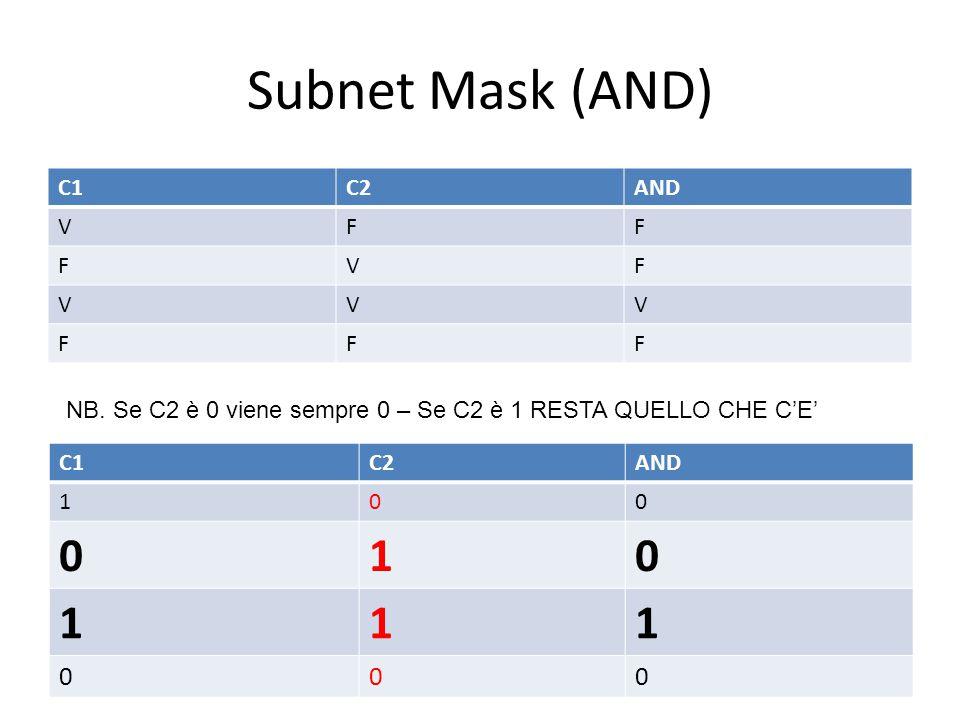 Subnet Mask (AND) C1C2AND VFF FVF VVV FFF C1C2AND 100 010 111 000 NB. Se C2 è 0 viene sempre 0 – Se C2 è 1 RESTA QUELLO CHE C'E'