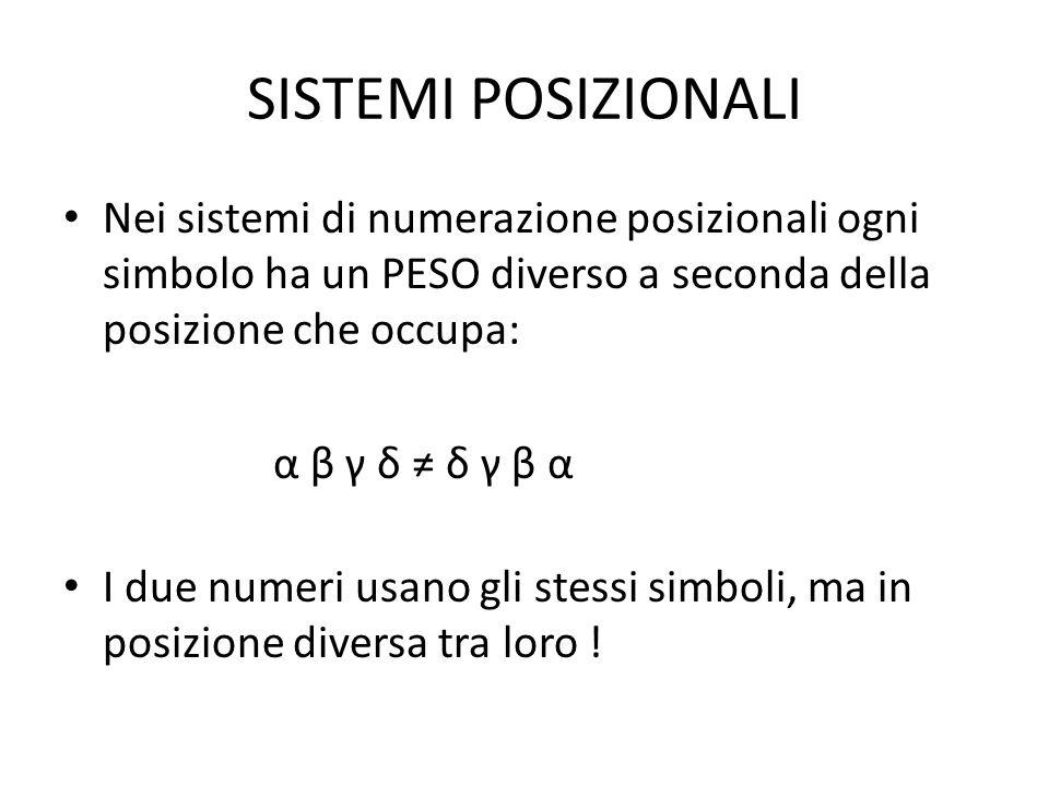 SISTEMI POSIZIONALI Nei sistemi di numerazione posizionali ogni simbolo ha un PESO diverso a seconda della posizione che occupa: α β γ δ ≠ δ γ β α I d