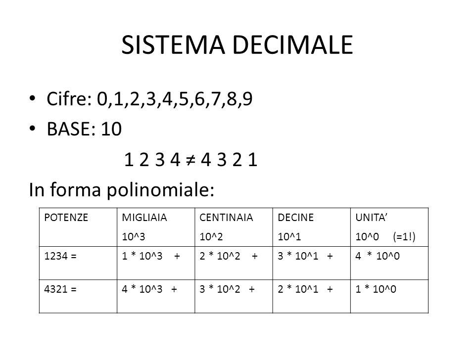 SISTEMA DECIMALE Cifre: 0,1,2,3,4,5,6,7,8,9 BASE: 10 1 2 3 4 ≠ 4 3 2 1 In forma polinomiale: POTENZEMIGLIAIACENTINAIADECINEUNITA' 10^310^210^110^0 (=1