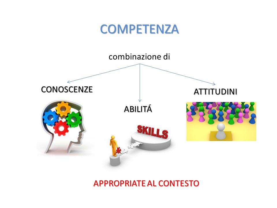 COMPETENZA combinazione di CONOSCENZE ABILITÁ ATTITUDINI APPROPRIATE AL CONTESTO