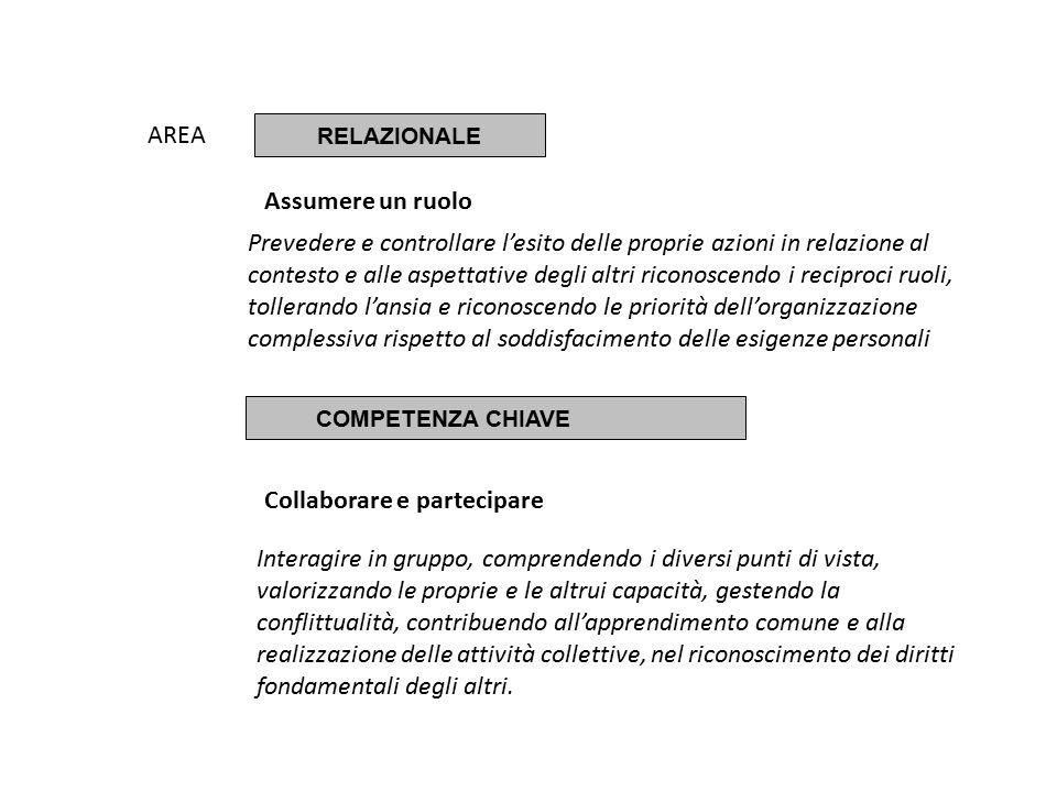 AREA RELAZIONALE Assumere un ruolo COMPETENZA CHIAVE Collaborare e partecipare Prevedere e controllare l'esito delle proprie azioni in relazione al contesto e alle aspettative degli altri riconoscendo i reciproci ruoli, tollerando l'ansia e riconoscendo le priorità dell'organizzazione complessiva rispetto al soddisfacimento delle esigenze personali Interagire in gruppo, comprendendo i diversi punti di vista, valorizzando le proprie e le altrui capacità, gestendo la conflittualità, contribuendo all'apprendimento comune e alla realizzazione delle attività collettive, nel riconoscimento dei diritti fondamentali degli altri.