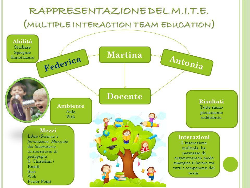 RAPPRESENTAZIONE DEL M.I.T.E. ( MULTIPLE INTERACTION TEAM EDUCATION ) Federica Martina Antonia Docente Ambiente Aula Web Mezzi Libro ( Scienza e forma