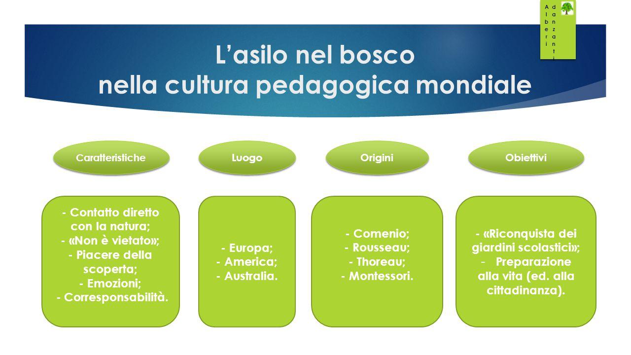 L'asilo nel bosco nella cultura pedagogica mondiale Caratteristiche Luogo Origini - Contatto diretto con la natura; - «Non è vietato»; - Piacere della scoperta; - Emozioni; - Corresponsabilità.
