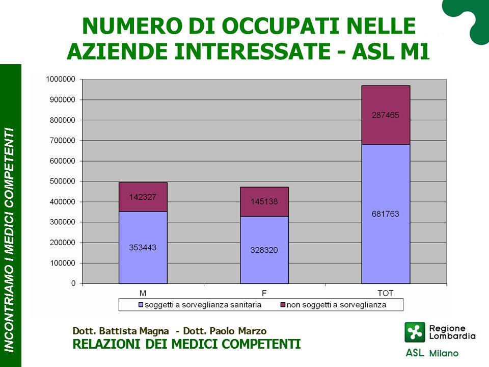 NUMERO DI OCCUPATI NELLE AZIENDE INTERESSATE - ASL MI INCONTRIAMO I MEDICI COMPE T ENTI Dott.