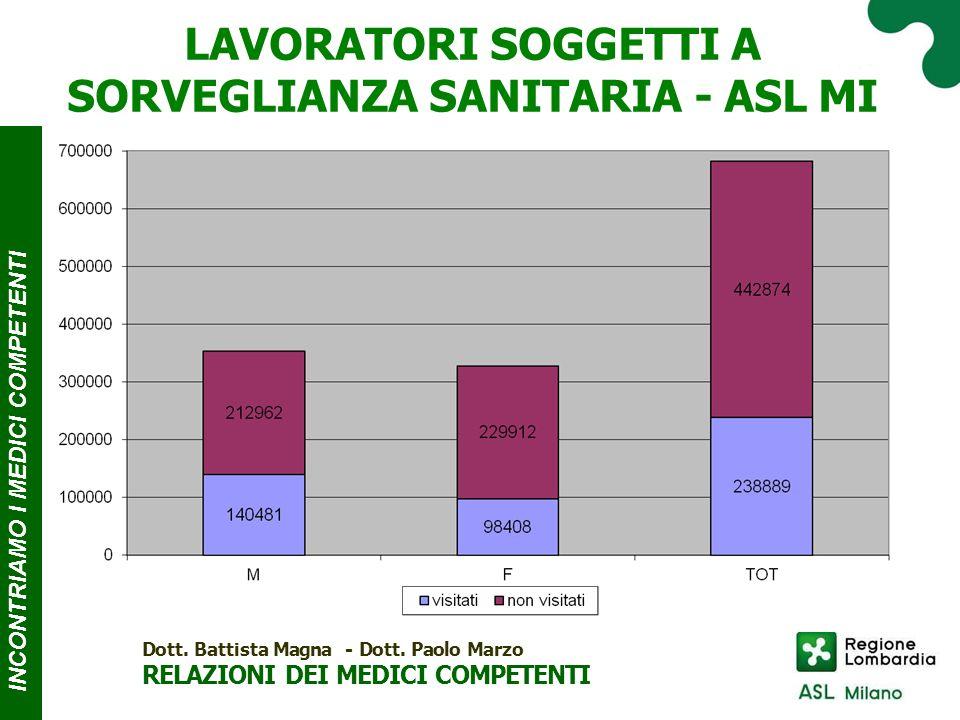 INCONTRIAMO I MEDICI COMPE T ENTI LAVORATORI SOGGETTI A SORVEGLIANZA SANITARIA - ASL MI Dott.