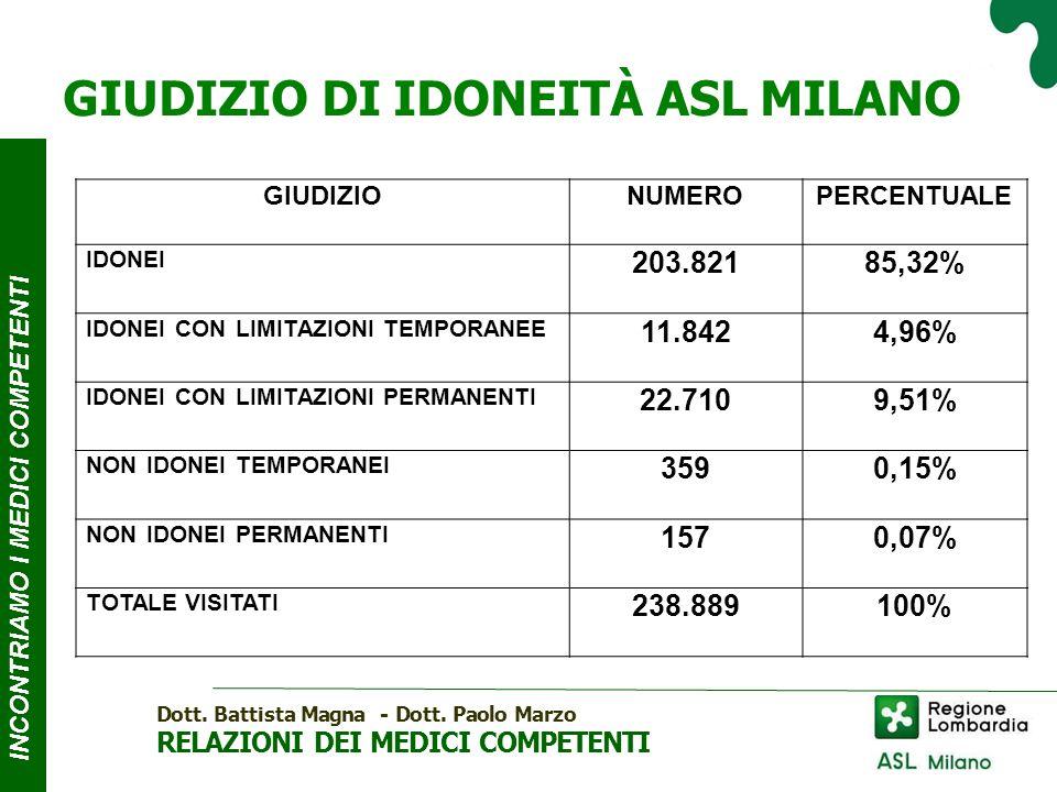 GIUDIZIO DI IDONEITÀ ASL MILANO INCONTRIAMO I MEDICI COMPE T ENTI Dott.