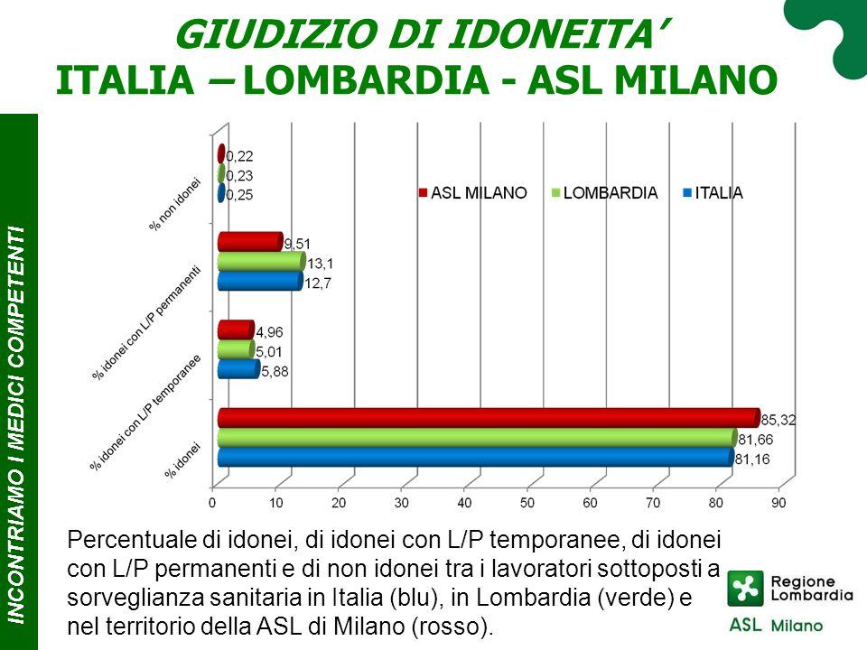 INCONTRIAMO I MEDICI COMPE T ENTI GIUDIZIO DI IDONEITA' ITALIA – LOMBARDIA - ASL MILANO Percentuale di idonei, di idonei con L/P temporanee, di idonei con L/P permanenti e di non idonei tra i lavoratori sottoposti a sorveglianza sanitaria in Italia (blu), in Lombardia (verde) e nel territorio della ASL di Milano (rosso).