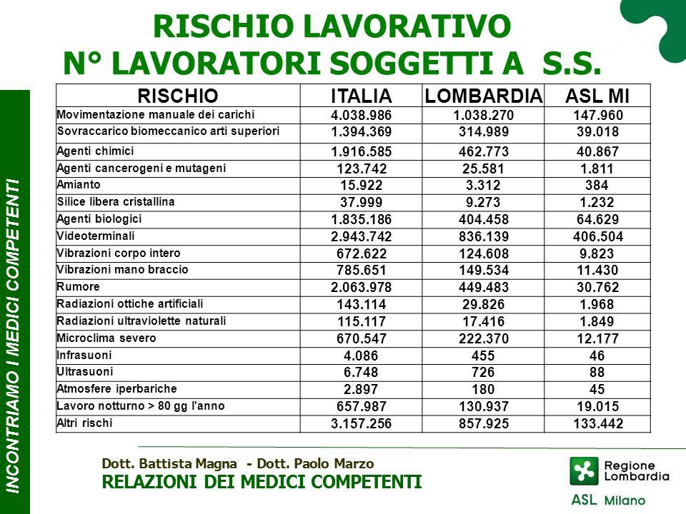 INCONTRIAMO I MEDICI COMPE T ENTI RISCHIO LAVORATIVO N° LAVORATORI SOGGETTI AS.S.