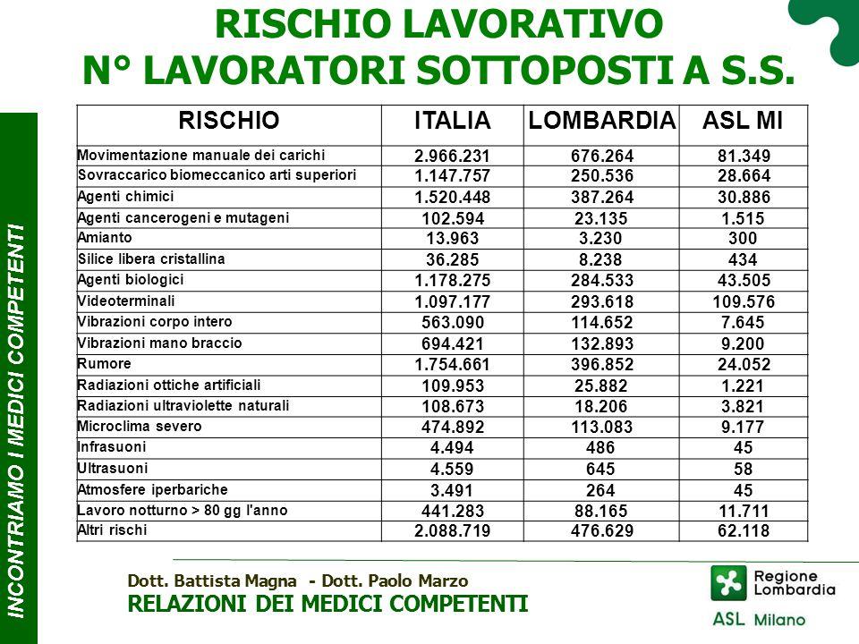 INCONTRIAMO I MEDICI COMPE T ENTI RISCHIO LAVORATIVO N° LAVORATORI SOTTOPOSTIA S.S.