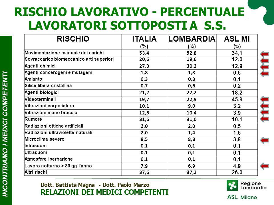 INCONTRIAMO I MEDICI COMPE T ENTI RISCHIO LAVORATIVO - PERCENTUALE LAVORATORI SOTTOPOSTIAS.S.