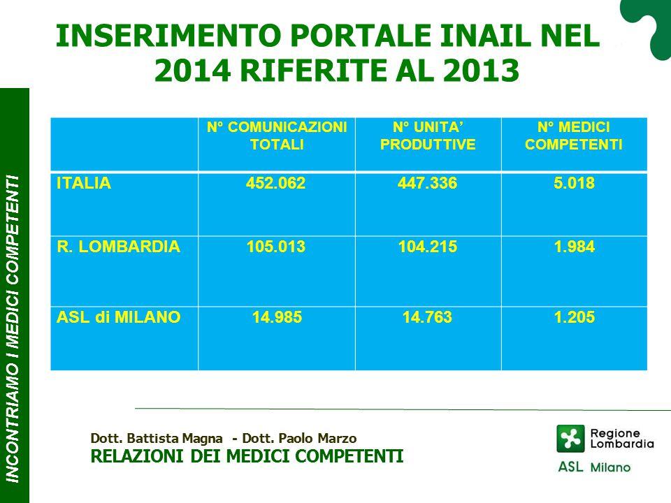 INSERIMENTO PORTALE INAIL NEL 2014 RIFERITE AL 2013 INCONTRIAMO I MEDICI COMPE T ENTI Dott.