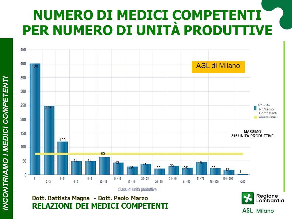 ASL di Milano 317 190 101 112 86 78 55 43 30 36 55 30 25 14 4 29 MASSIMO 22.497 LAVORATORI Classi di lavoratori soggetti a sorveglianza sanitaria INCONTRIAMO I MEDICI COMPE T ENTI NUMERO DI MEDICI COMPETENTI PER CLASSI DI LAVORATORI SOGGETTI A S.S.