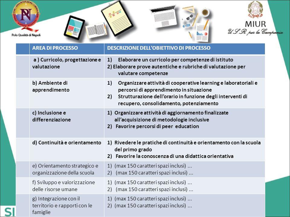 AREA DI PROCESSODESCRIZIONE DELL'OBIETTIVO DI PROCESSO a ) Curricolo, progettazione e valutazione 1)Elaborare un curricolo per competenze di istituto